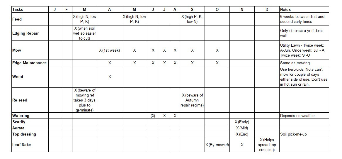 Lawn Care Maintenance Calendar Mud Patch