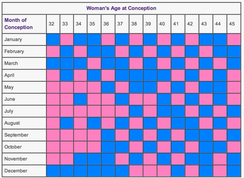 Mayan Calendar Gender Prediction Free Calendar Template