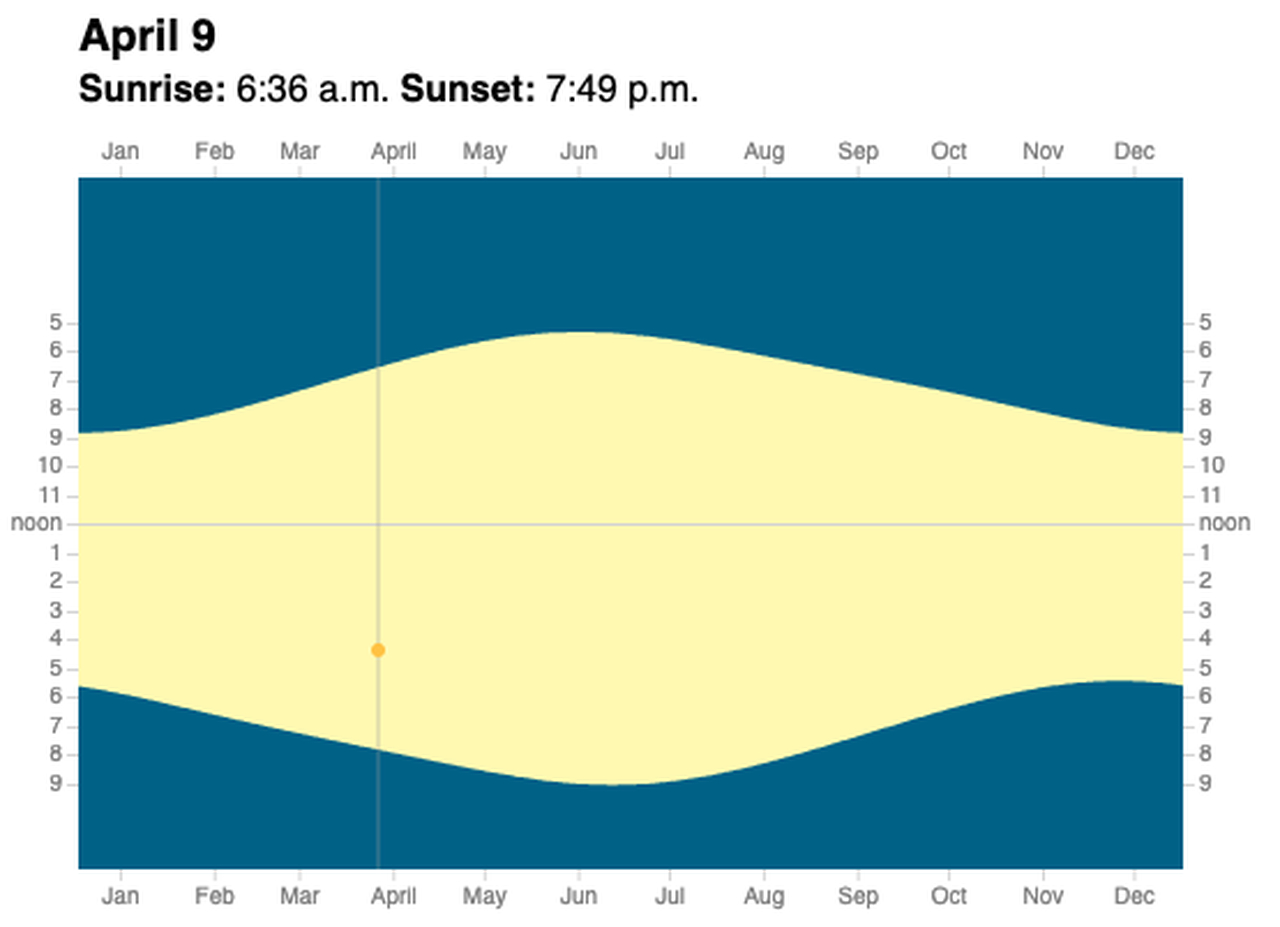 Sunrise Sunset Chartzip Code Printable Calendar 2020