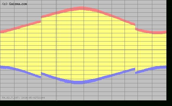 Blank Sunrise Sunset Chart Pdf Photo Calendar Template 2020