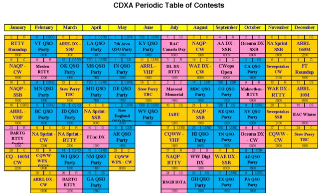 Cdxa Periodic Table Of Contests Resource Detail The